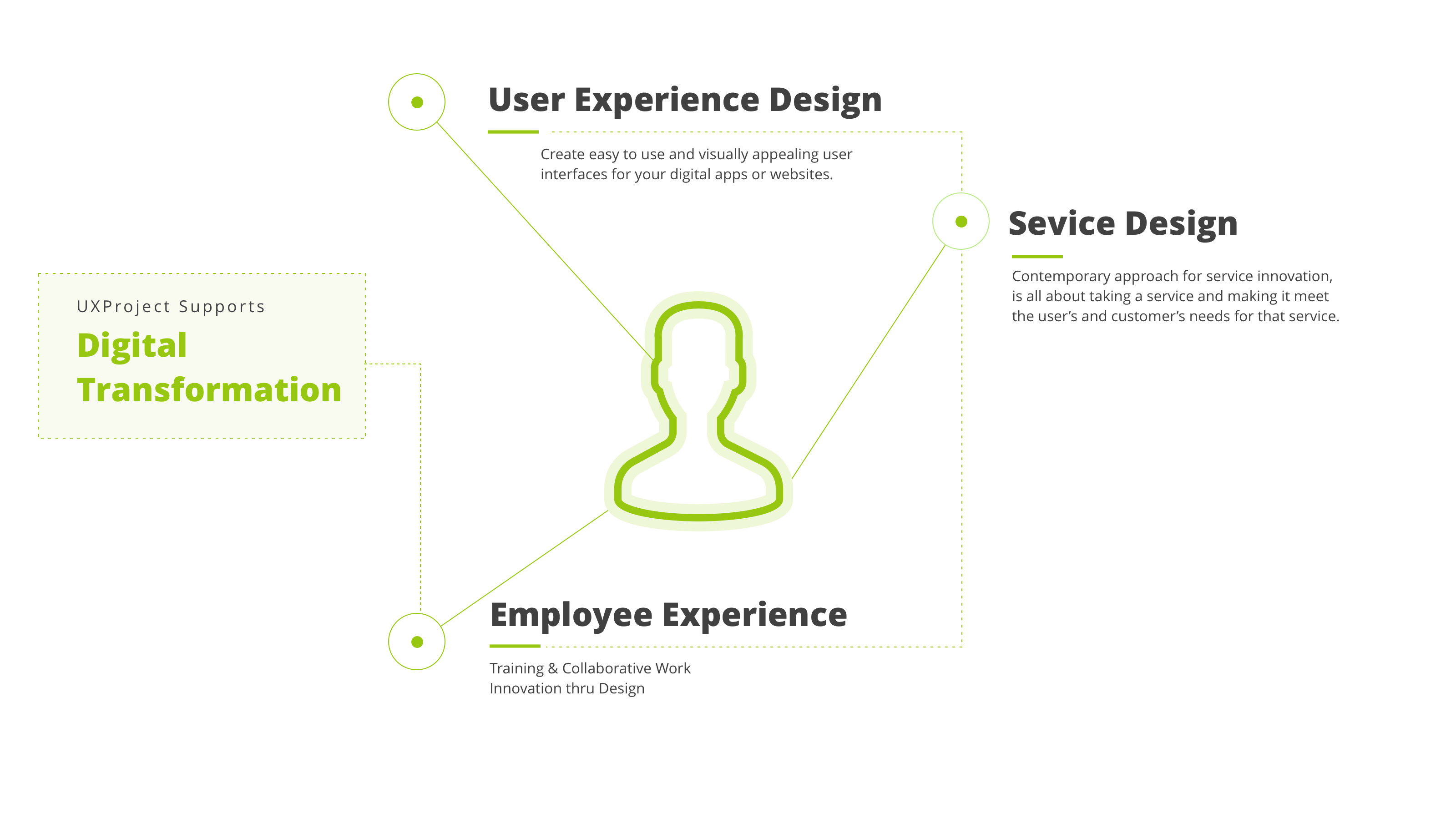 E ON - Support for Digital Transformation - UX Project